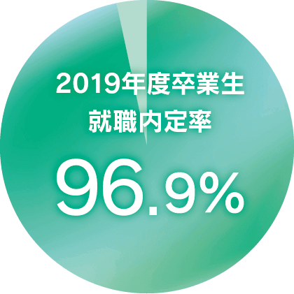 2019年度卒業生就職内定率96.9%