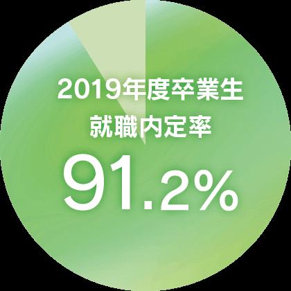 2019年度卒業生就職内定率(留学生)81.4%